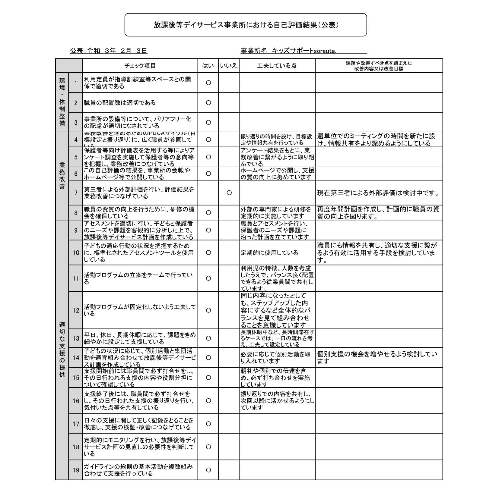 【放課後等デイサービス】事業所における自己評価結果(sorauta.)-1