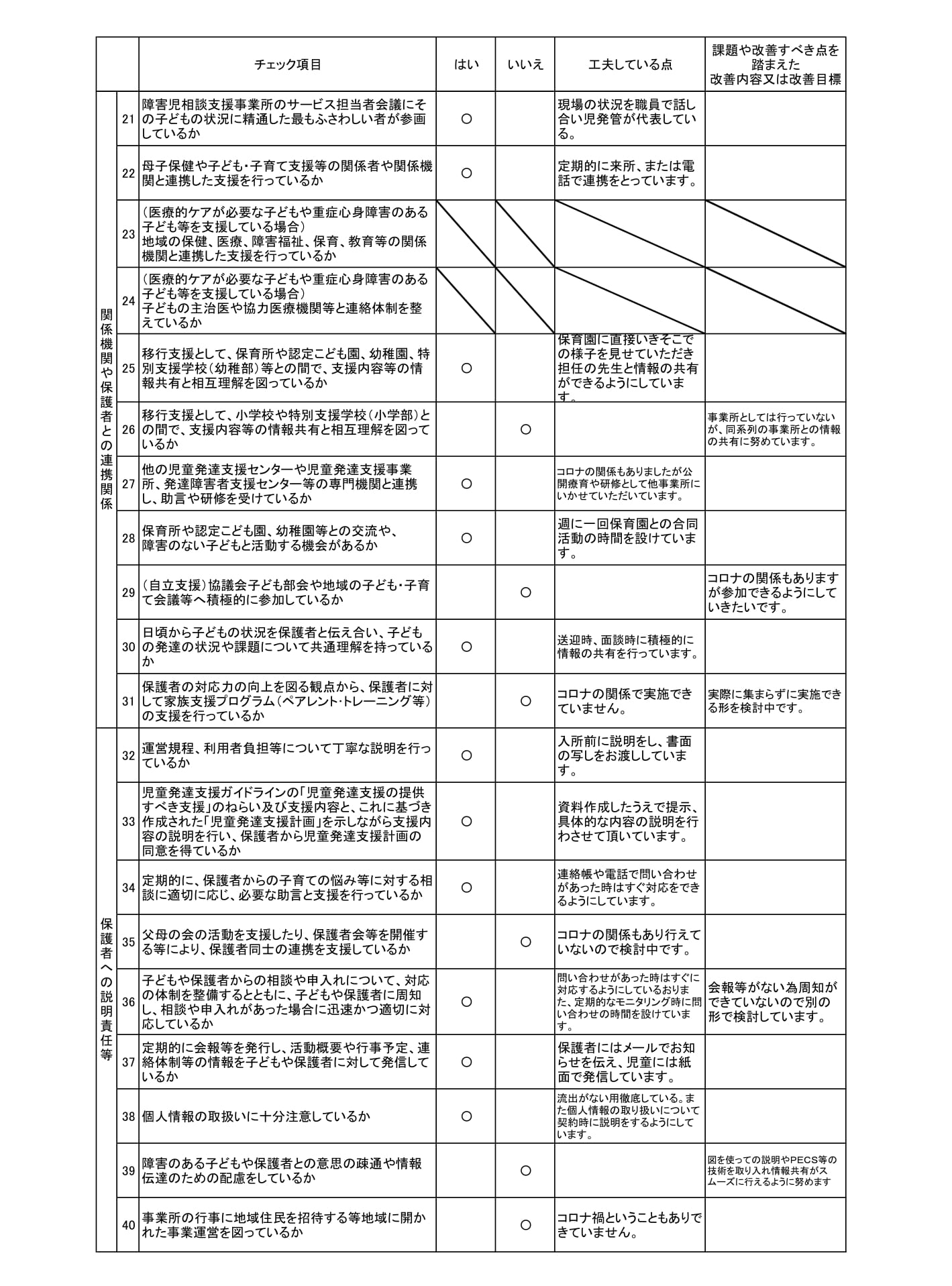 【児童発達支援】事業所における自己評価結果colorful-2