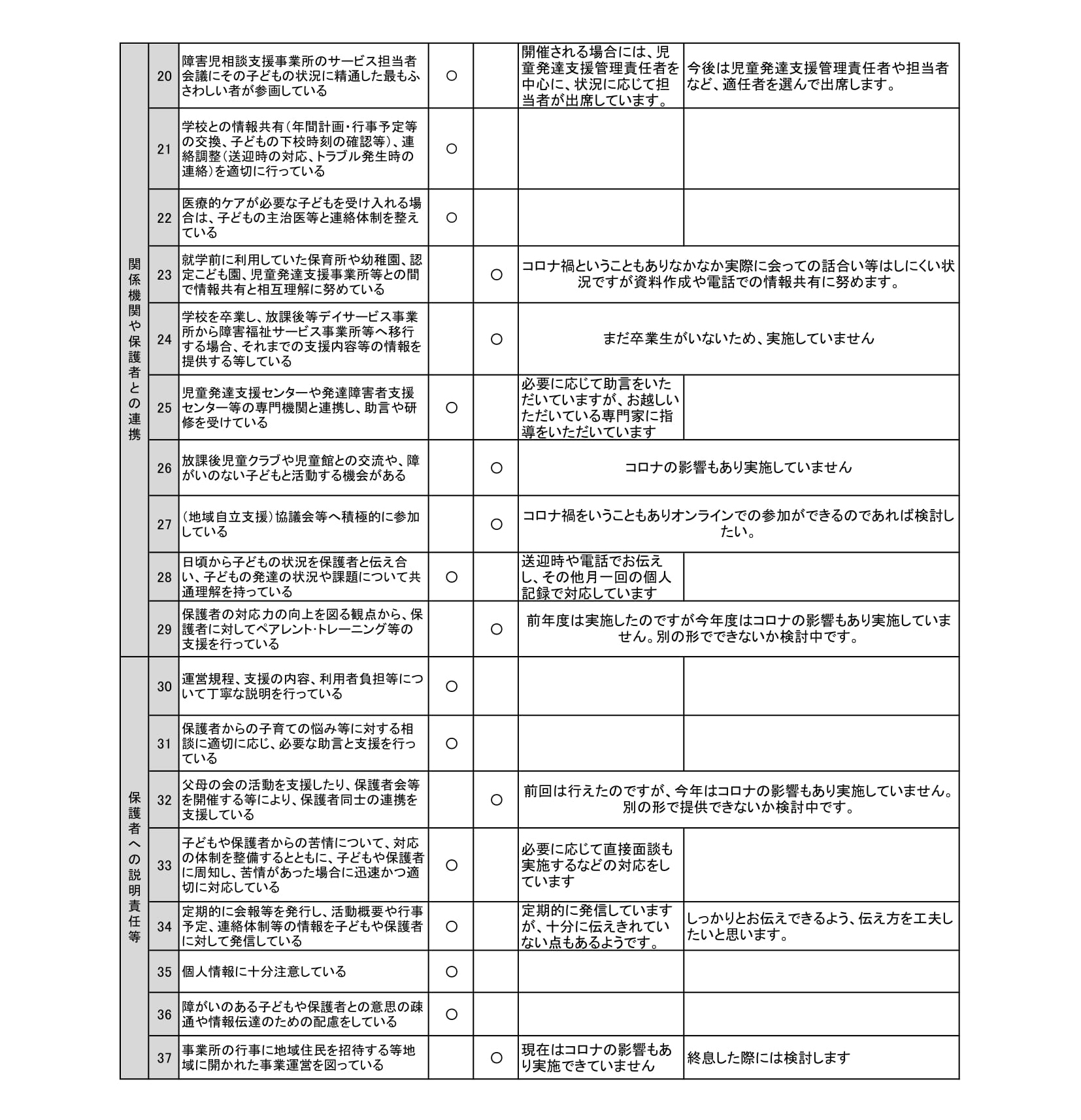 【放課後等デイサービス】事業所における自己評価結果(sorauta.)-2