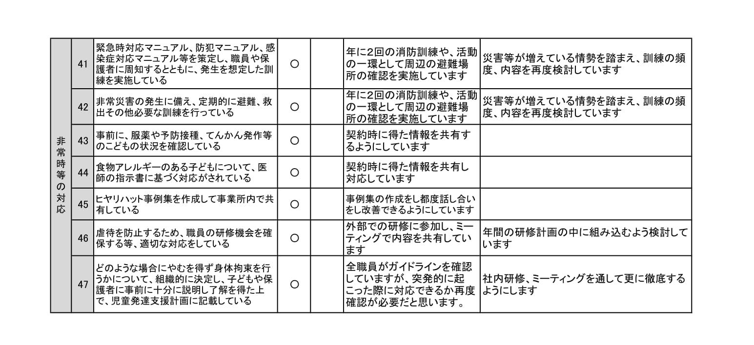 【児童発達支援】事業所における自己評価結果(sorauta.)-3