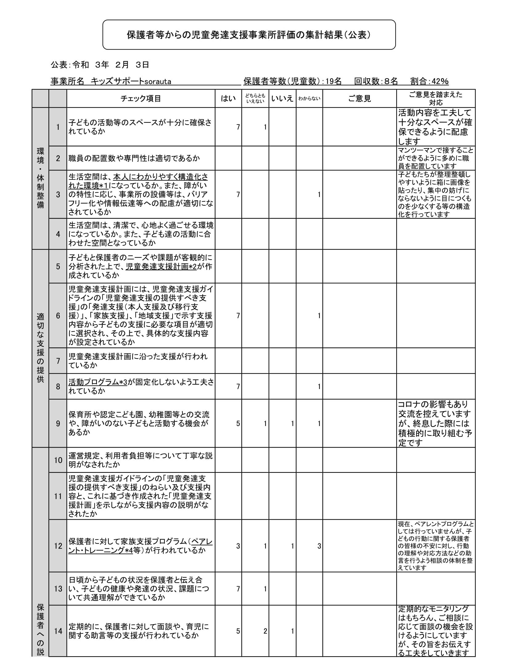 【児童発達支援】保護者等からの事業所評価の集計結果(sorauta)