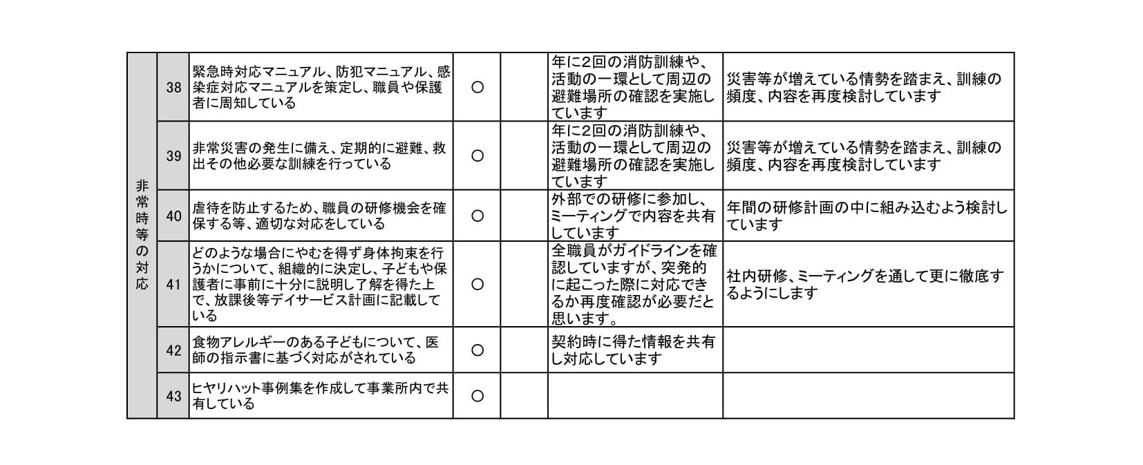 【放課後等デイサービス】事業所における自己評価結果(sorauta.)-3