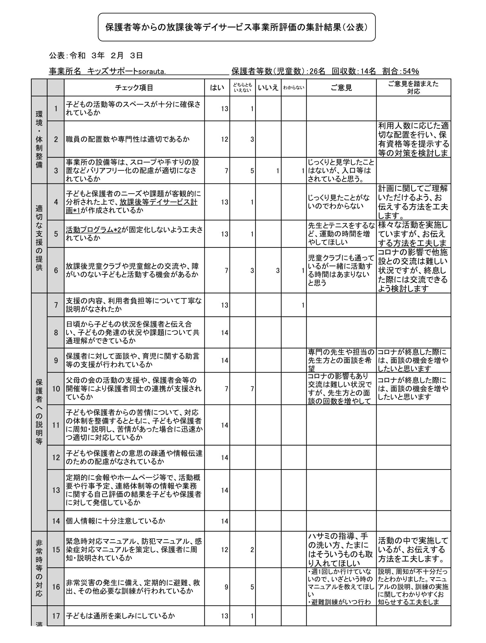 【放課後等デイサービス】保護者等からの事業所評価の集計結果(sorauta.)