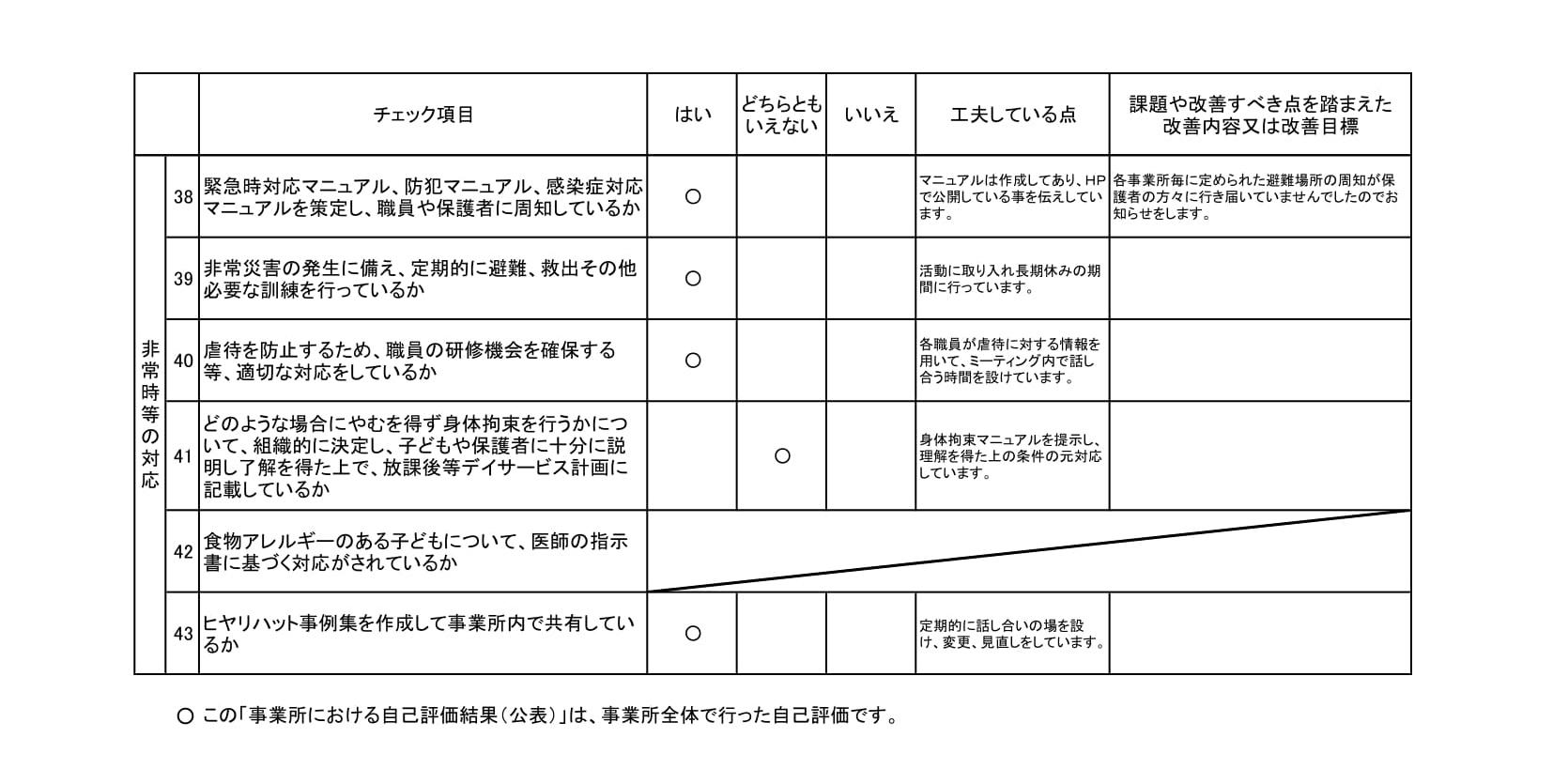 【放課後等デイサービス】事業所における自己評価結果キッズサポートcolorful-3