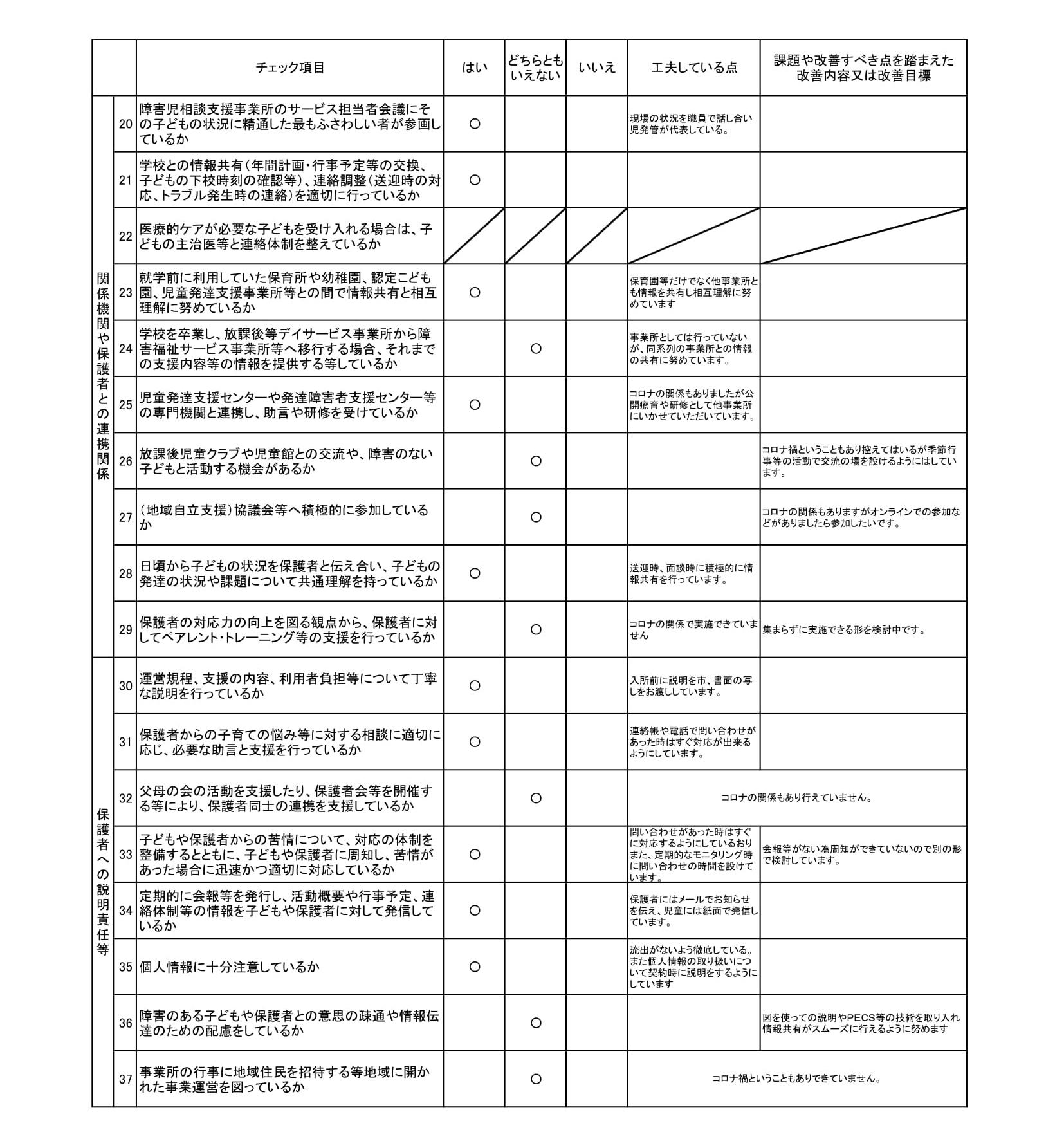 【放課後等デイサービス】事業所における自己評価結果キッズサポートcolorful-2