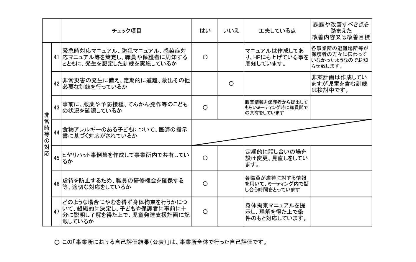 【児童発達支援】事業所における自己評価結果colorful-3
