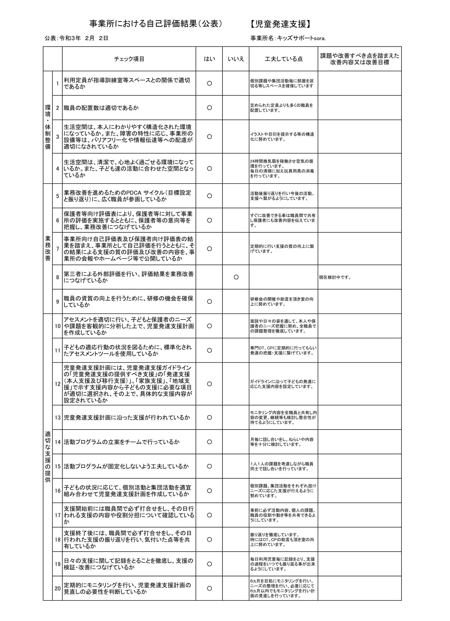 事業所における自己評価結果【児童発達支援】(sora.)